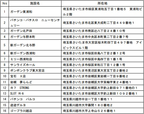 埼玉 パチンコ店 店名公表1
